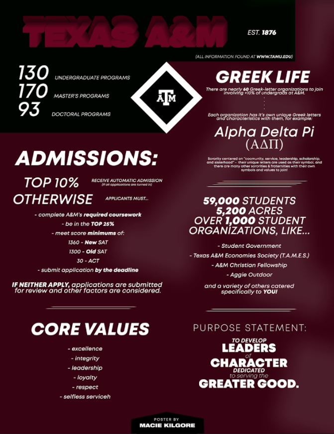 Texas A&M Infographic